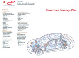 Power Train Coverage Plan
